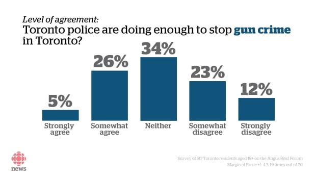 Toronto police poll graphic gun crime