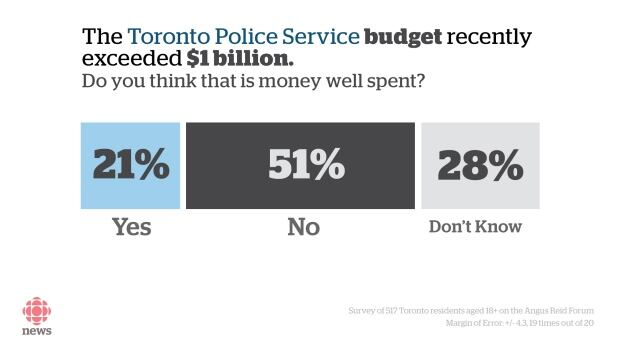 Toronto police poll budget well spent