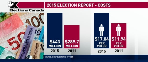 2015 Election Report - Costs