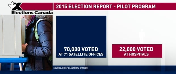 2015 Election Report - Pilot Program