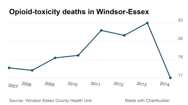 Opioid toxicity in Windsor-Essex