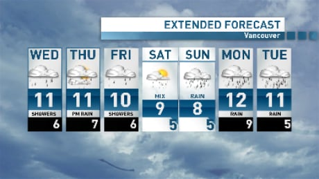Wagstaffe's Weather: Vancouver showers back for Wednesday