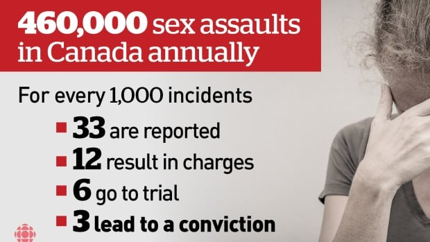 Experts are offering some alternatives to the way Canada's court system currently handles sexual assault cases. What do you think?