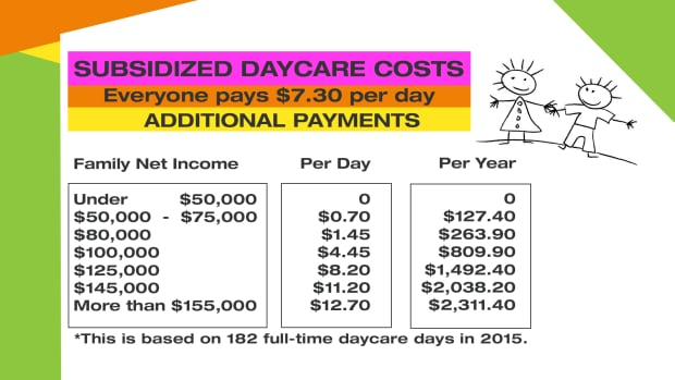 daycare fees for 2015