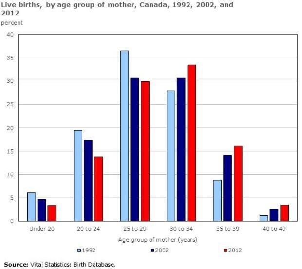 Live births by age, Statistics Canada