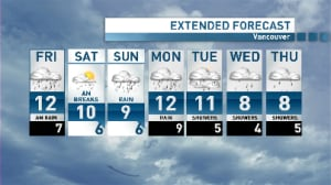 Wagstaffe's Weather: More rain before a Friday afternoon break