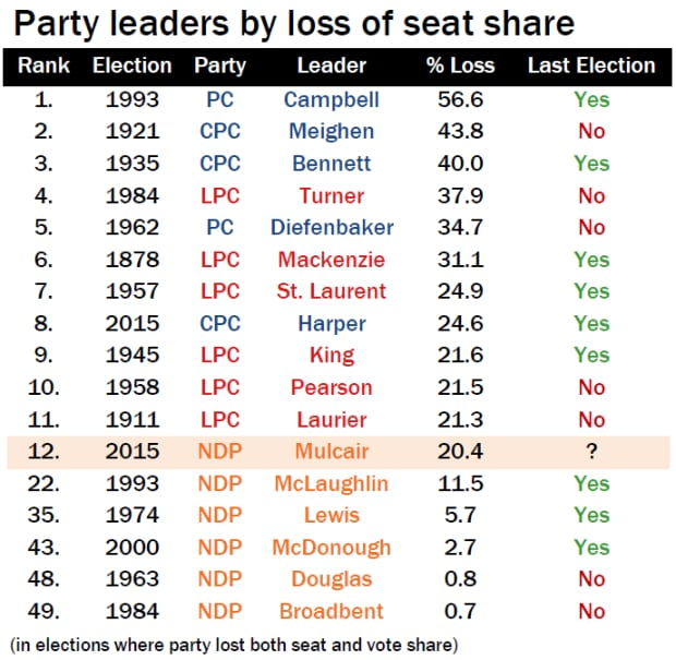 Party leaders by loss of seat share