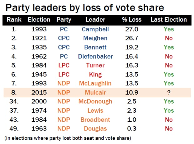 Party leaders by loss of vote share