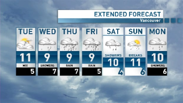 Enjoy Tuesday, because the rain is back for the rest of the week