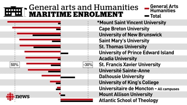 Humanities and General Arts data