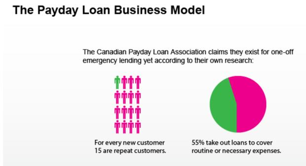 Payday Loan Business Model