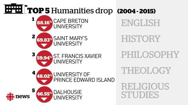 Humanities enrollment
