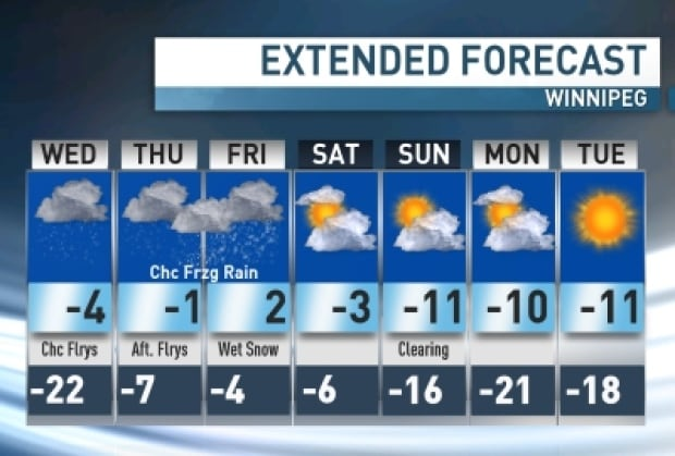 Extended forecast for Winnipeg