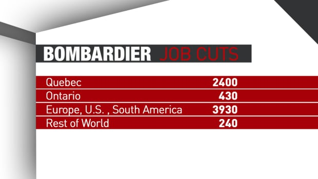 bombardier job cuts