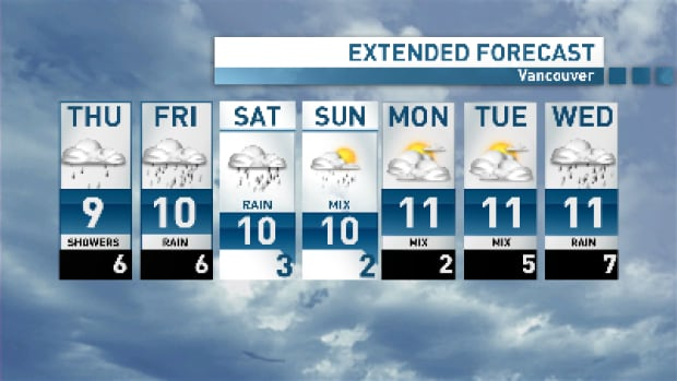 It's a wet forecast for the South Coast right through to the weekend.
