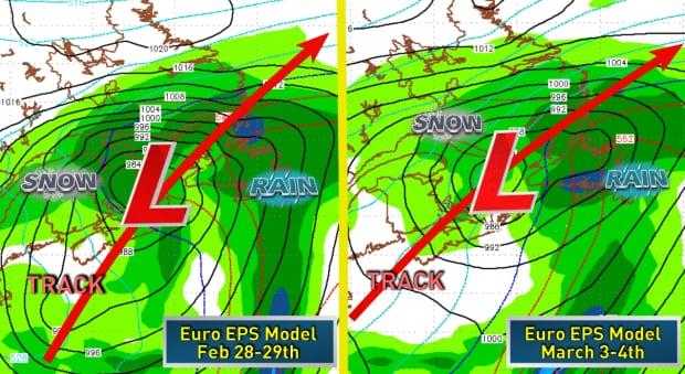 long range European Ensemble Prediction System
