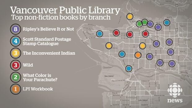Vancouver Public Library non-fiction