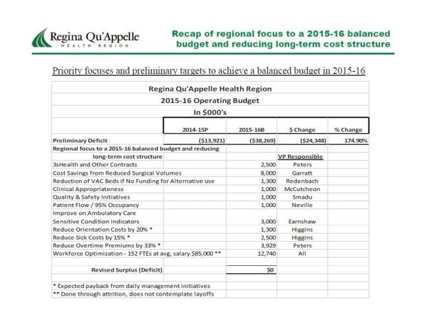 RQHR - balanced budget - cost restructure - Regina - Structure