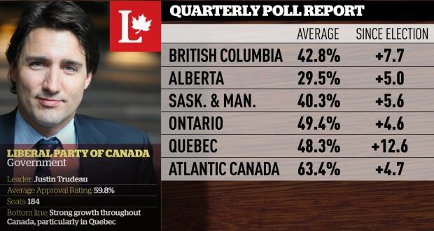 Liberal quarterly polling averages, Mar. 2016