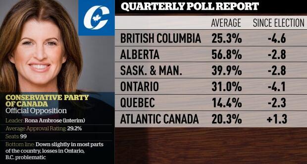 Conservative quarterly polling averages, Mar. 2016