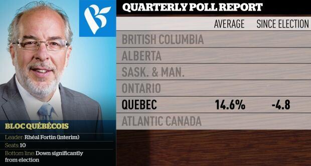 Bloc quarterly polling averages, Mar. 2016