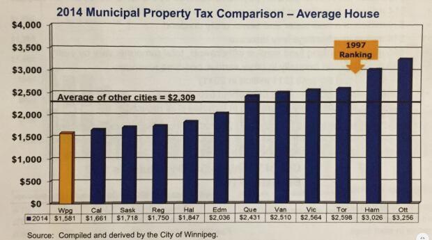 City of Winnipeg, property tax comparison