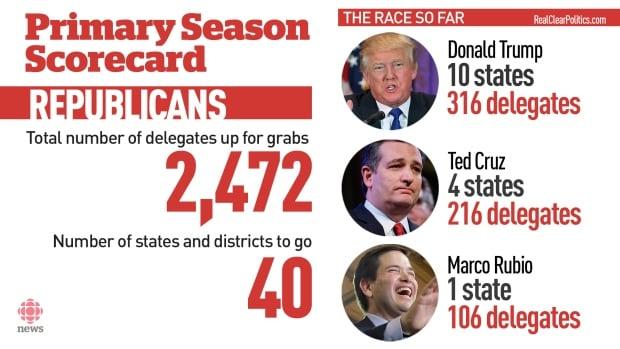 Republican primaries scorecard