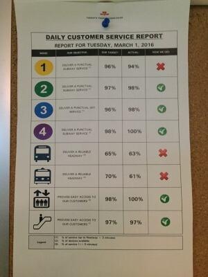 TTC daily customer report