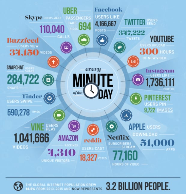 Data by the minute