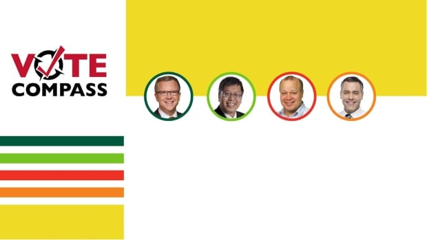 Vote Compass Saskatchewan 1