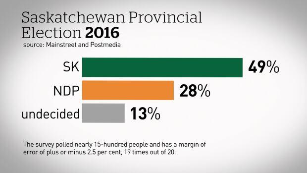 Saskatchewan provincial election 2016 poll