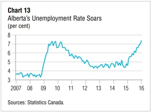 Alberta Unemployment Conference Board of Canada