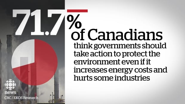 EKOS poll Canadians protecting environment