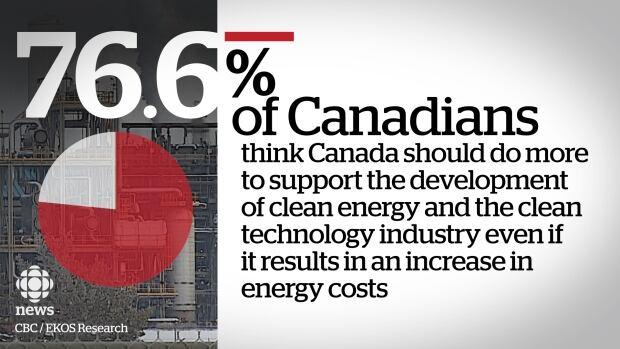 EKOS poll Canadians support for clean energy