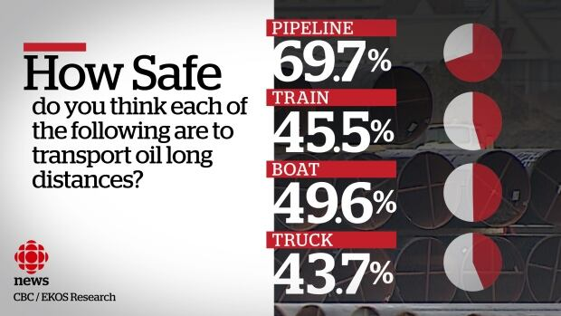 EKOS poll on transporting oil long distances