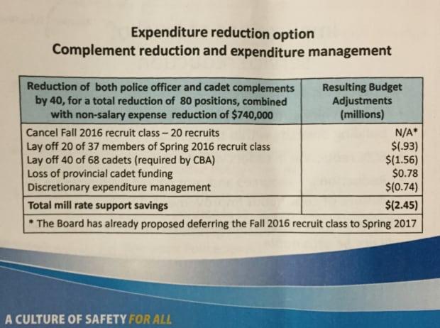 City of Winnipeg - police prelim budget 2015