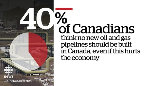 40% of Canadians support a moratorium on new oil and gas pipelines