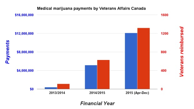 Medicinal marijuana payments from Veterans Affairs Canada have risen sharply over the past two years