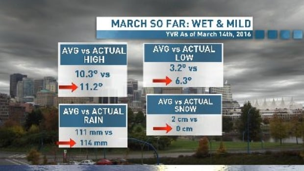 March 14th seasonal vancouver weather