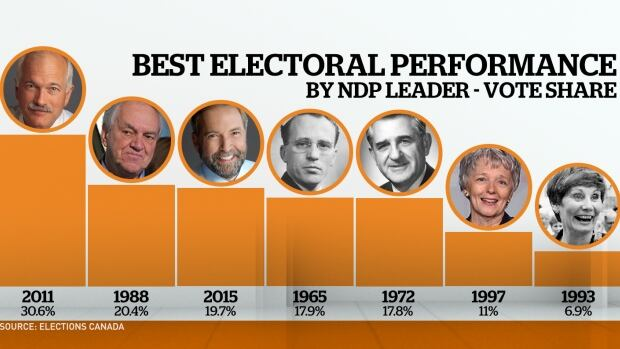 Best performance by NDP leaders by vote share.