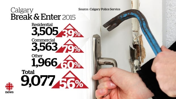 Break-and-enter data from the Calgary police shows a major spike in 2015 compared to the year before.