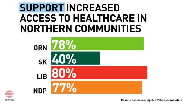 Vote Compass -- Health care spending in northern areas