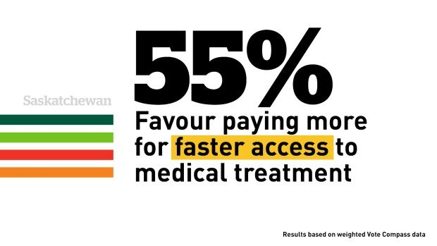 Vote Compass -- Most support paying more for faster medical treatment