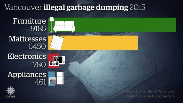 Vancouver illegal dumping