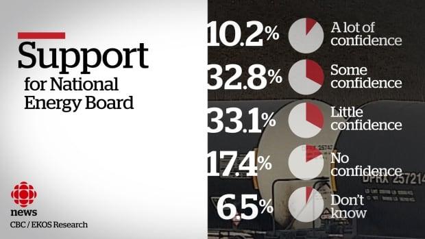NEB National Energy Board EKOS Poll