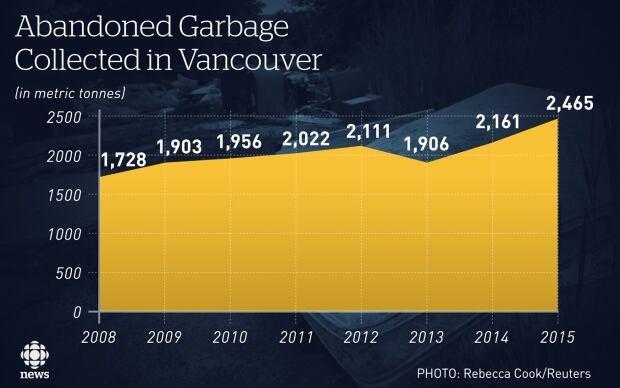 Garbage graphic