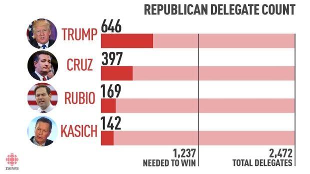 republican-delegate-count-march-15-updated