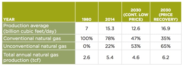 CAPP natural gas forecast