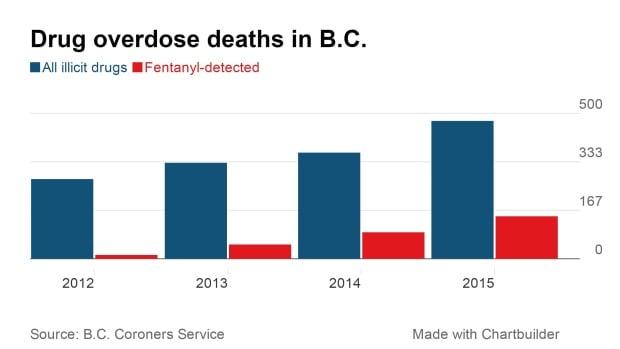 drug overdoses BC