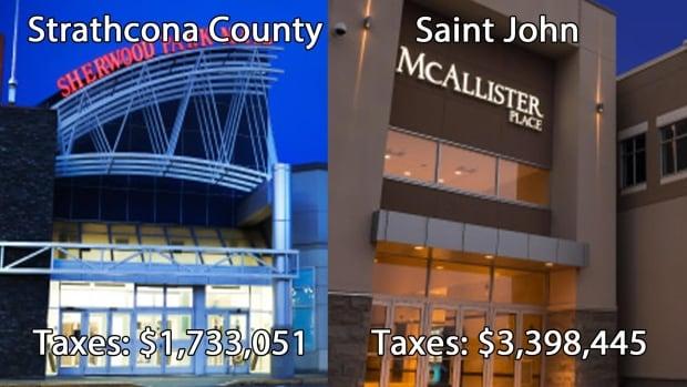 Property tax comparisons